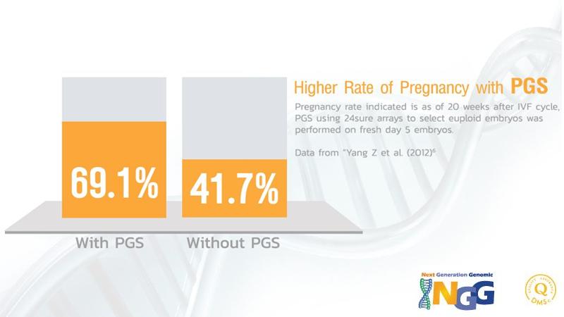 การตรวจคัดกรองและวินิจฉัยความผิดปกติทางพันธุกรรมระยะก่อนฝังตัว PGS